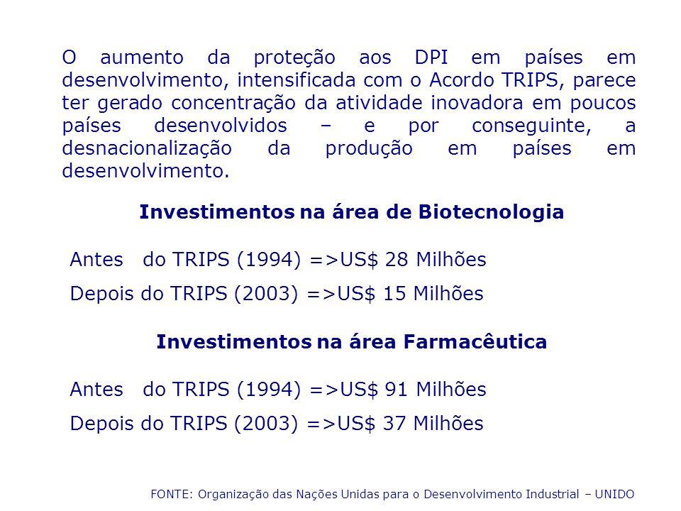 O aumento da proteção aos DPI em países em desenvolvimento, intensificada com o Acordo TRIPS, parece ter gerado concentração da atividade inovadora em