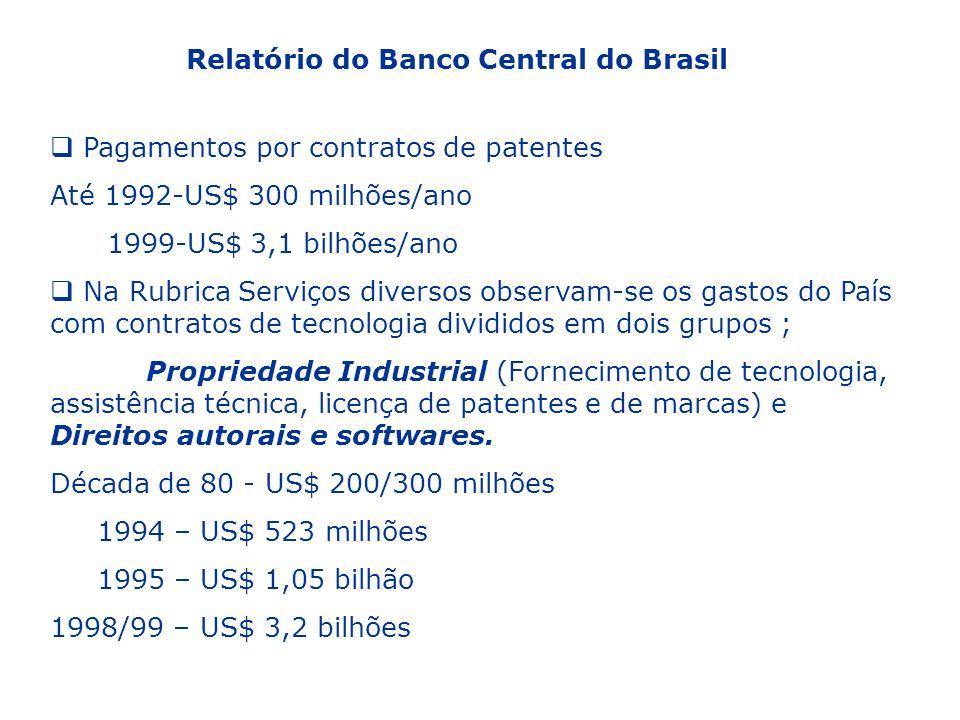 Relatório do Banco Central do Brasil Pagamentos por contratos de patentes Até 1992-US$ 300 milhões/ano 1999-US$ 3,1 bilhões/ano Na Rubrica Serviços di