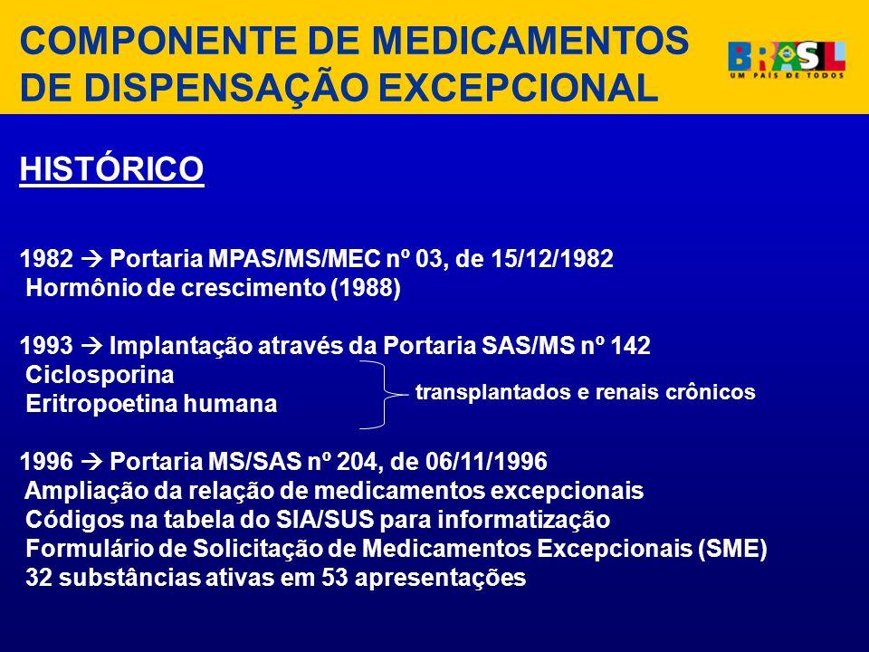 HISTÓRICO 1982 Portaria MPAS/MS/MEC nº 03, de 15/12/1982 Hormônio de crescimento (1988) 1993 Implantação através da Portaria SAS/MS nº 142 Ciclosporin