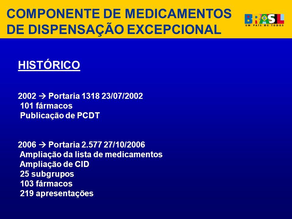 HISTÓRICO 2002 Portaria 1318 23/07/2002 101 fármacos Publicação de PCDT 2006 Portaria 2.577 27/10/2006 Ampliação da lista de medicamentos Ampliação de