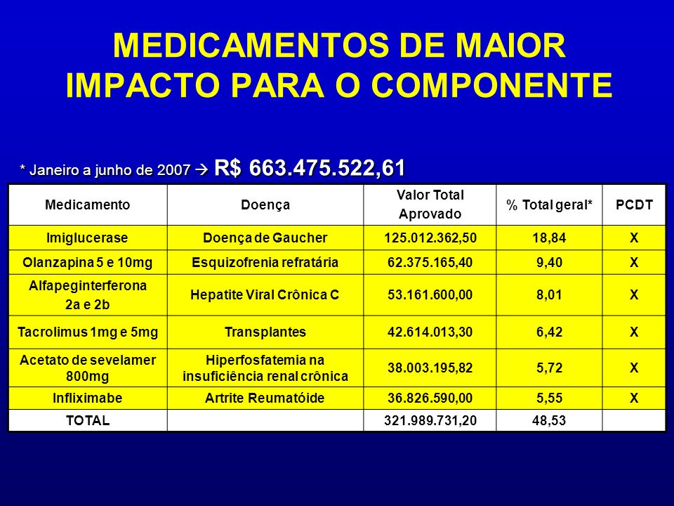MedicamentoDoença Valor Total Aprovado % Total geral*PCDT ImigluceraseDoença de Gaucher125.012.362,5018,84X Olanzapina 5 e 10mgEsquizofrenia refratári