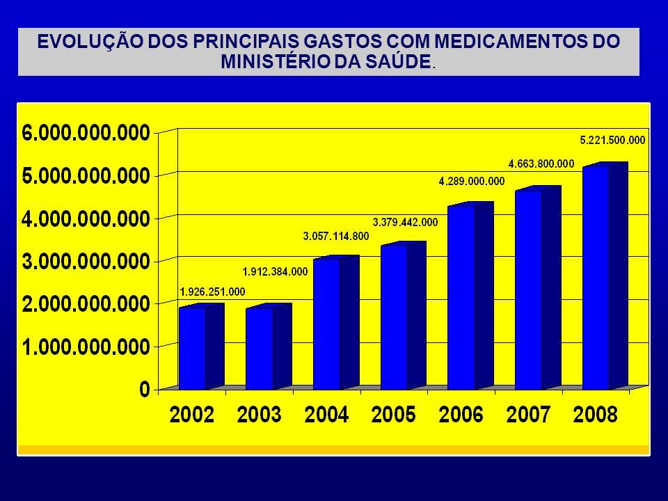 EVOLUÇÃO DOS PRINCIPAIS GASTOS COM MEDICAMENTOS DO MINISTÉRIO DA SAÚDE.