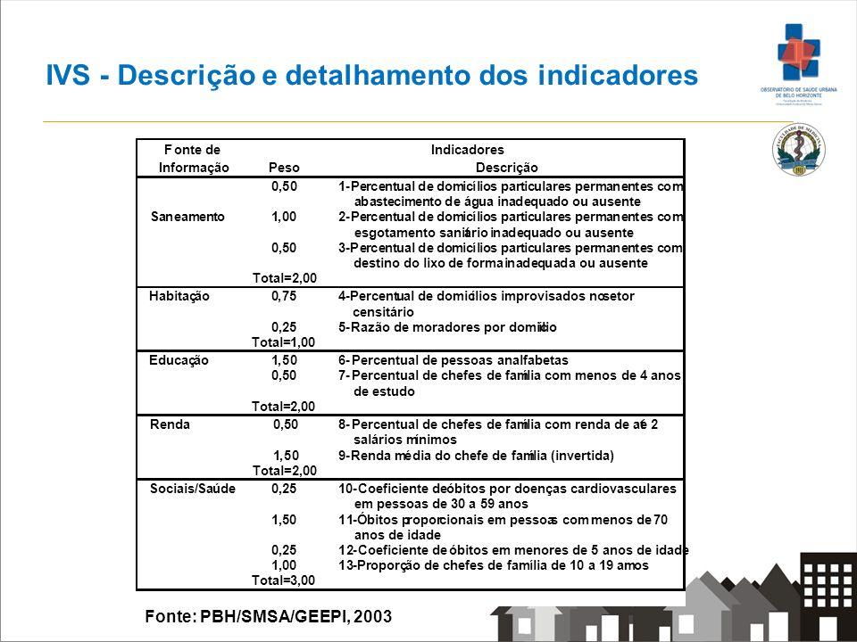 IVS - Descrição e detalhamento dos indicadores Fonte: PBH/SMSA/GEEPI, 2003 1,50 9-Renda média do chefe de família (invertida) Total=2,00 Sociais/Saúde