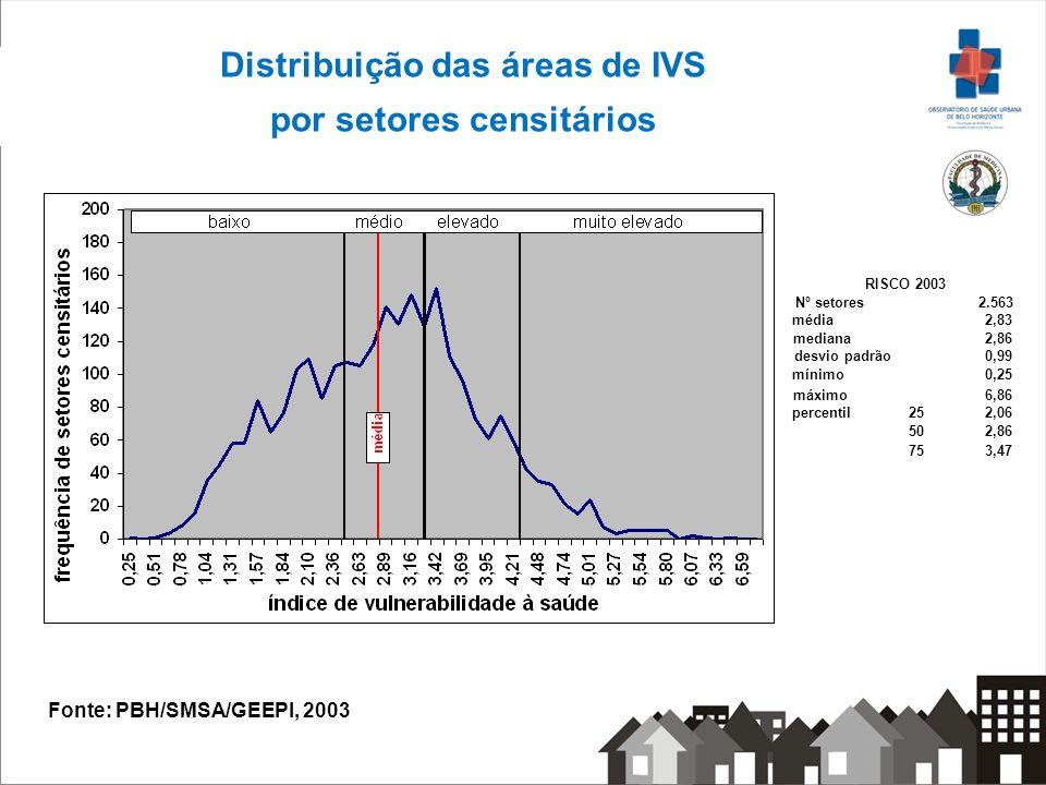 Distribuição das áreas de IVS por setores censitários Nº setores2.563 média2,83 mediana2,86 desvio padrão0,99 mínimo0,25 máximo6,86 percentil252,06 50