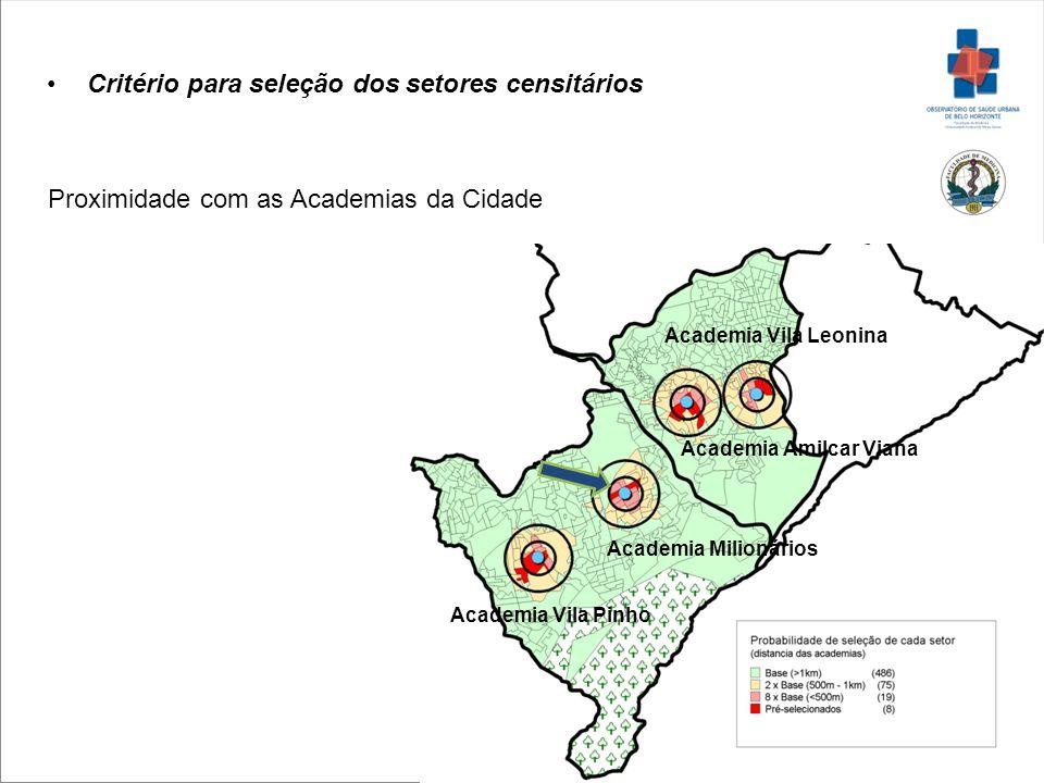 Critério para seleção dos setores censitários Proximidade com as Academias da Cidade Academia Vila Leonina Academia Amilcar Viana Academia Milionários