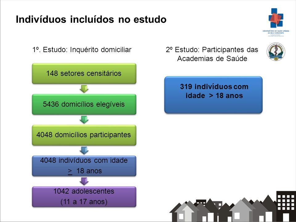 148 setores censitários5436 domicílios elegíveis4048 domicílios participantes 4048 indivíduos com idade > 18 anos 1042 adolescentes (11 a 17 anos) 1º.