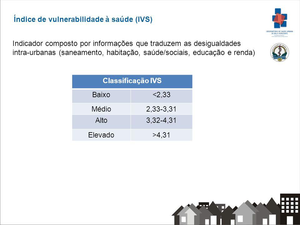 Índice de vulnerabilidade à saúde (IVS) Indicador composto por informações que traduzem as desigualdades intra-urbanas (saneamento, habitação, saúde/s