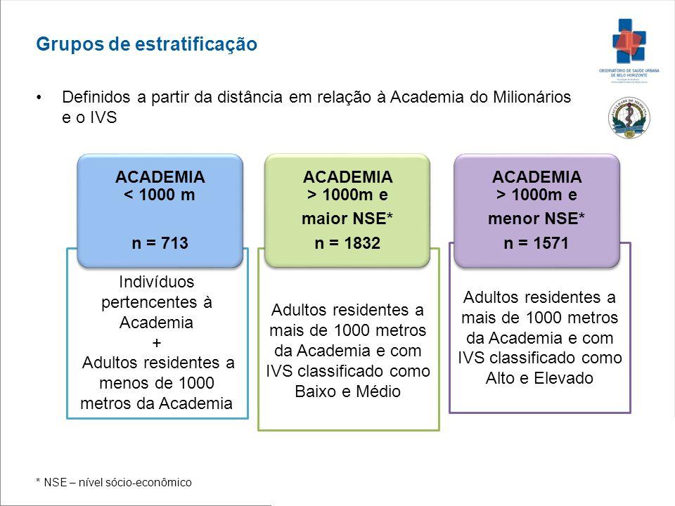 Adultos residentes a mais de 1000 metros da Academia e com IVS classificado como Alto e Elevado Adultos residentes a mais de 1000 metros da Academia e