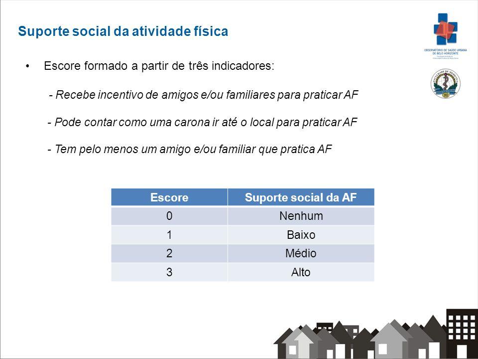 Suporte social da atividade física Escore formado a partir de três indicadores: - Recebe incentivo de amigos e/ou familiares para praticar AF - Pode c