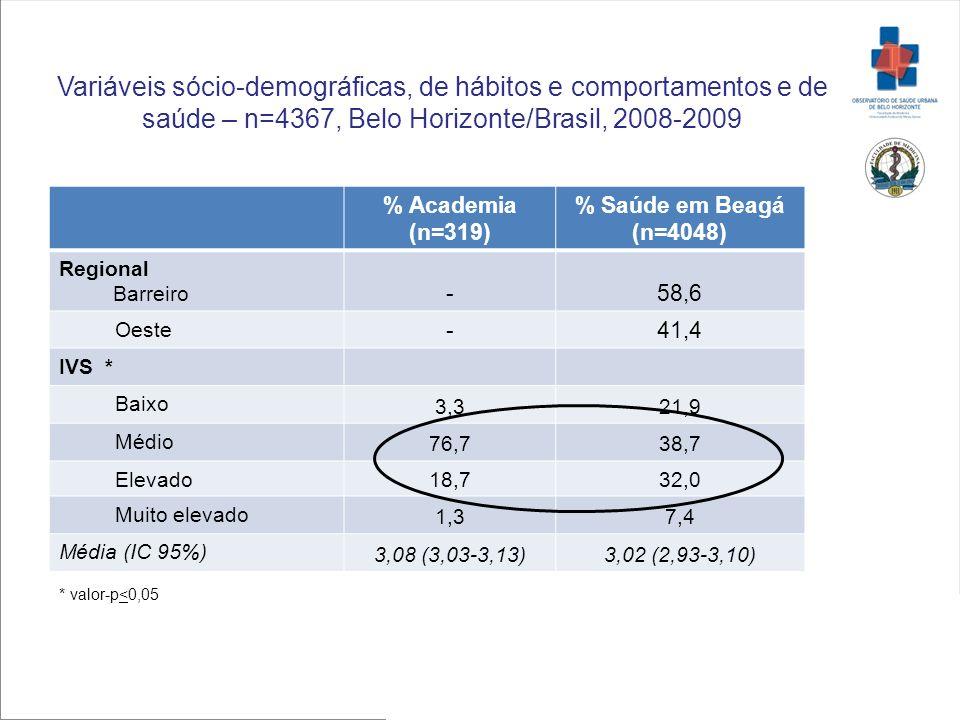 Variáveis sócio-demográficas, de hábitos e comportamentos e de saúde – n=4367, Belo Horizonte/Brasil, 2008-2009 % Academia (n=319) % Saúde em Beagá (n