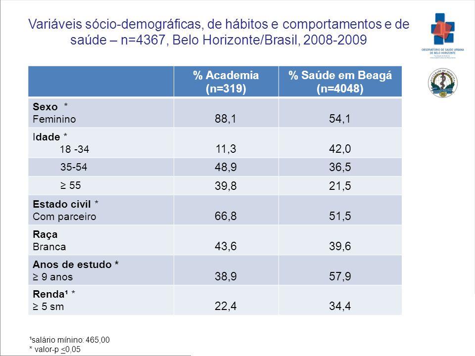% Academia (n=319) % Saúde em Beagá (n=4048) Sexo * Feminino 88,154,1 Idade * 18 -34 11,342,0 35-54 48,936,5 55 39,821,5 Estado civil * Com parceiro 6