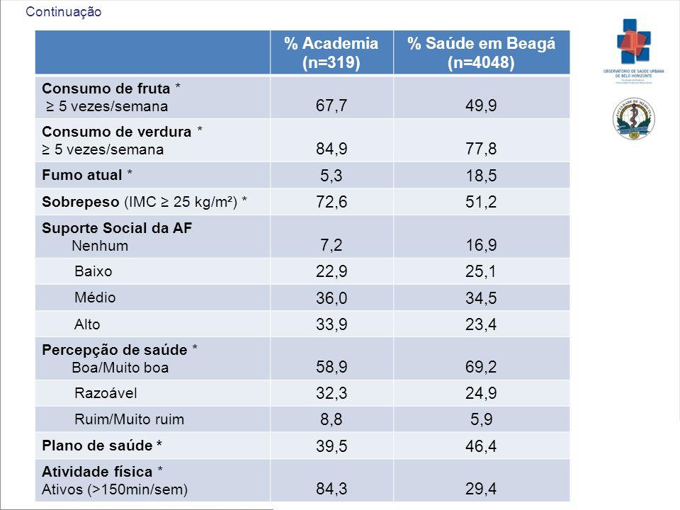 % Academia (n=319) % Saúde em Beagá (n=4048) Consumo de fruta * 5 vezes/semana 67,749,9 Consumo de verdura * 5 vezes/semana 84,977,8 Fumo atual * 5,31