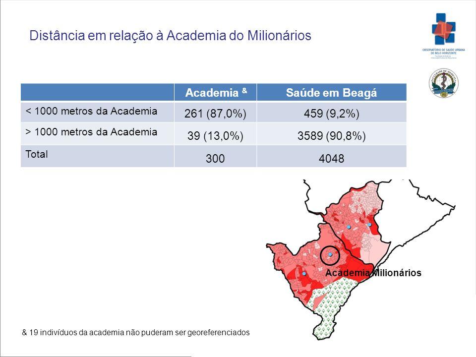 Academia & Saúde em Beagá < 1000 metros da Academia 261 (87,0%)459 (9,2%) > 1000 metros da Academia 39 (13,0%)3589 (90,8%) Total 3004048 Distância em