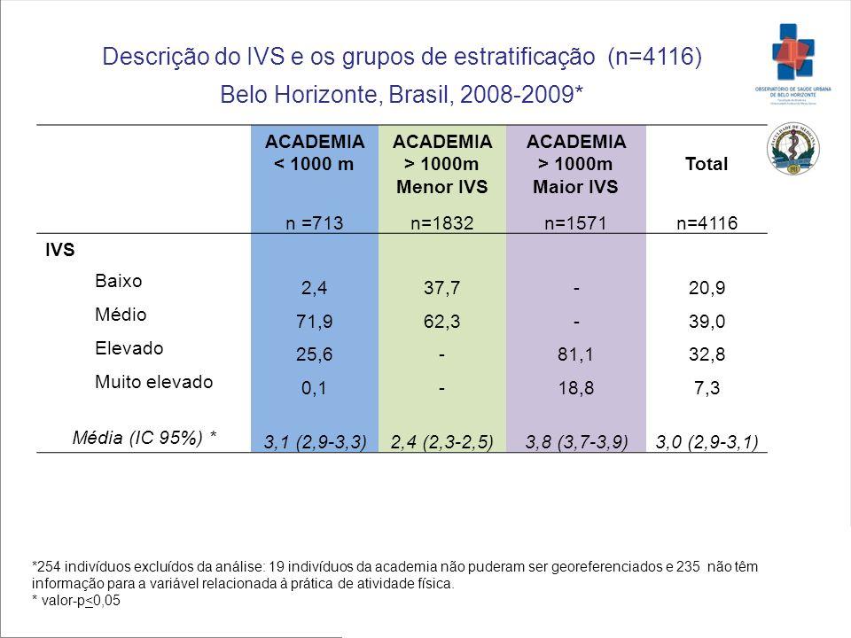 ACADEMIA < 1000 m ACADEMIA > 1000m Menor IVS ACADEMIA > 1000m Maior IVS Total n =713n=1832n=1571n=4116 IVS Baixo 2,437,7-20,9 Médio 71,962,3-39,0 Elev