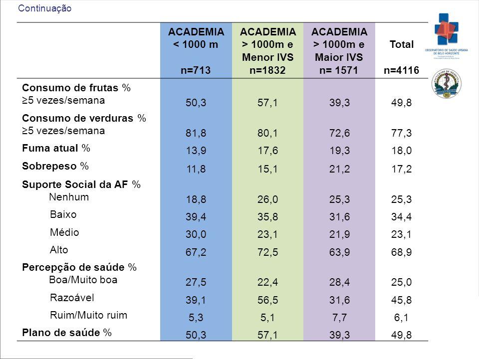 ACADEMIA < 1000 m n=713 ACADEMIA > 1000m e Menor IVS n=1832 ACADEMIA > 1000m e Maior IVS n= 1571 Total n=4116 Consumo de frutas % 5 vezes/semana 50,35