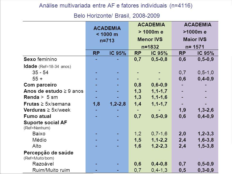 ACADEMIA < 1000 m n=713 ACADEMIA > 1000m e Menor IVS n=1832 ACADEMIA >1000m e Maior IVS n= 1571 RPIC 95%RPIC 95%RPIC 95% Sexo feminino--0,70,5-0,80,60