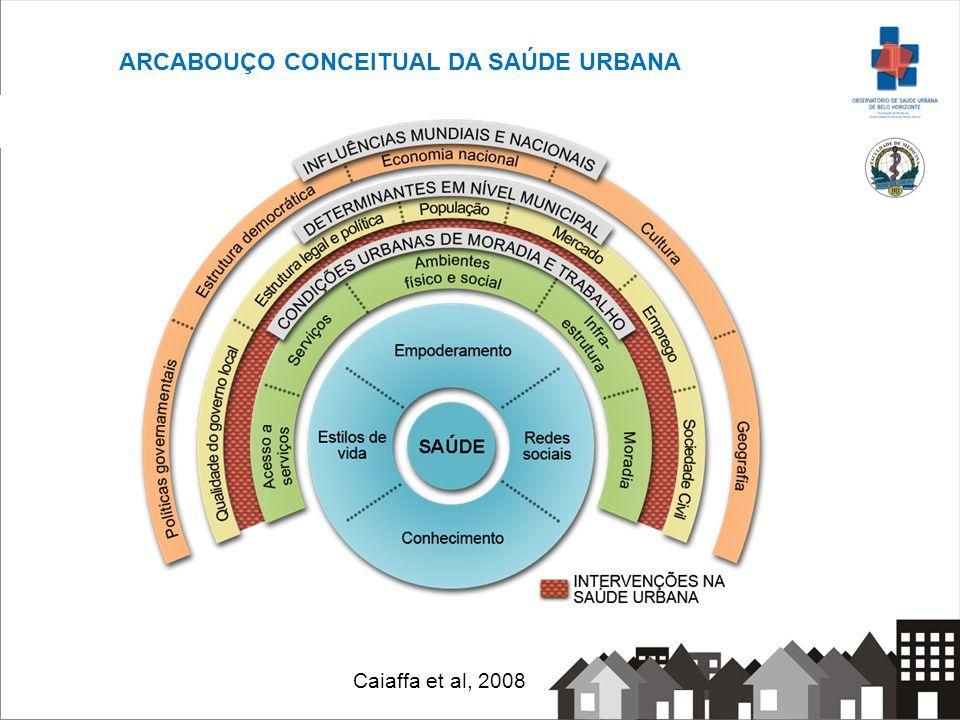 Caiaffa et al, 2008 ARCABOUÇO CONCEITUAL DA SAÚDE URBANA