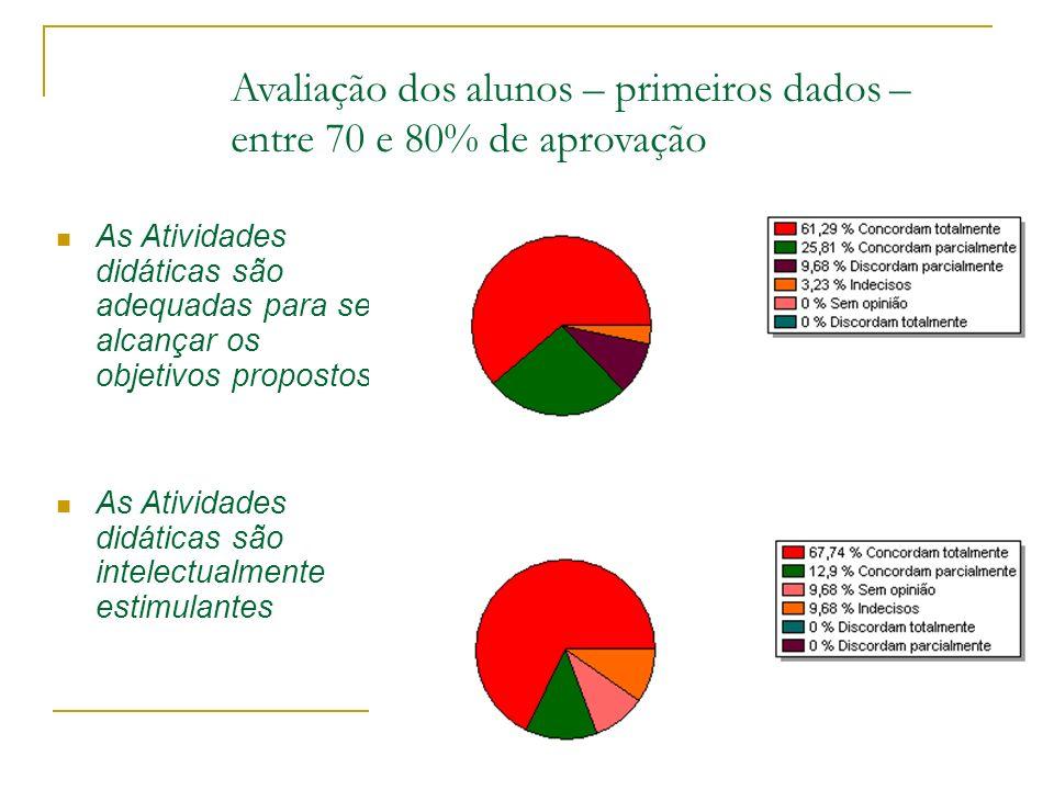 Avaliação dos alunos – primeiros dados – entre 70 e 80% de aprovação As Atividades didáticas são adequadas para se alcançar os objetivos propostos As