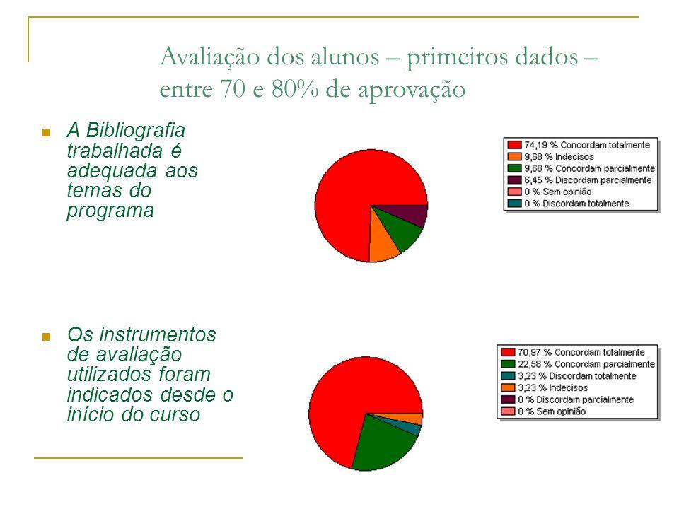Avaliação dos alunos – primeiros dados – entre 70 e 80% de aprovação A Bibliografia trabalhada é adequada aos temas do programa Os instrumentos de ava