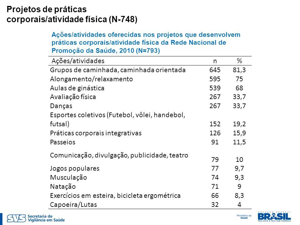 Ações/atividades oferecidas nos projetos que desenvolvem práticas corporais/atividade física da Rede Nacional de Promoção da Saúde, 2010 (N=793) Ações