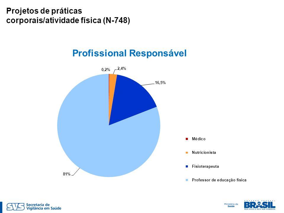Profissional Responsável Projetos de práticas corporais/atividade física (N-748)