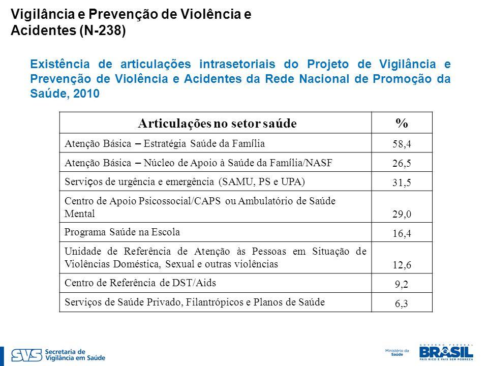 Vigilância e Prevenção de Violência e Acidentes (N-238) Existência de articulações intrasetoriais do Projeto de Vigilância e Prevenção de Violência e