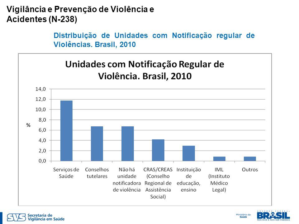 Vigilância e Prevenção de Violência e Acidentes (N-238) Distribuição de Unidades com Notificação regular de Violências. Brasil, 2010