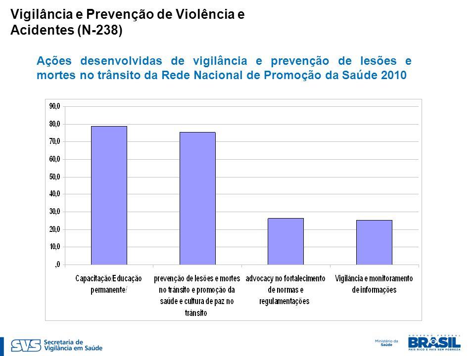 Vigilância e Prevenção de Violência e Acidentes (N-238) Ações desenvolvidas de vigilância e prevenção de lesões e mortes no trânsito da Rede Nacional