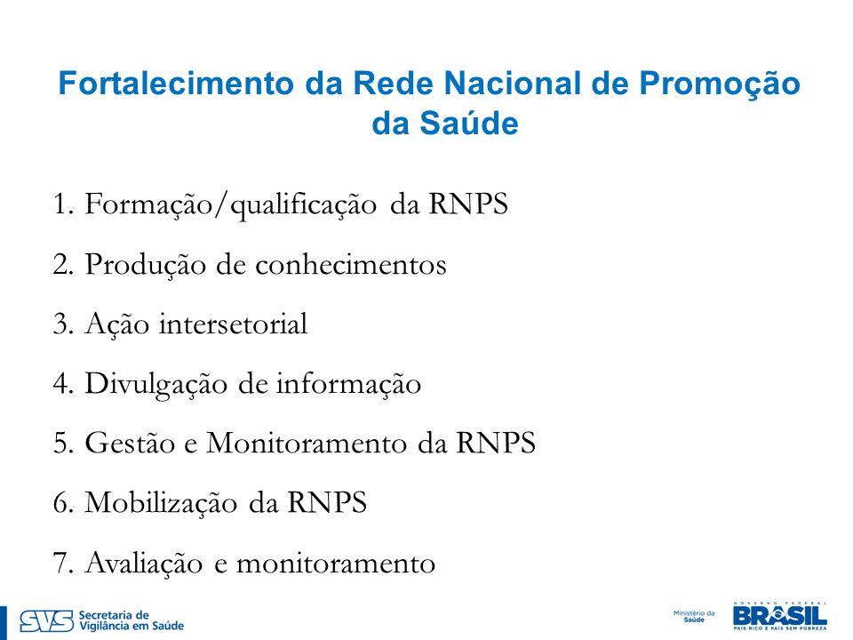 Fortalecimento da Rede Nacional de Promoção da Saúde 1.Formação/qualificação da RNPS 2.Produção de conhecimentos 3.Ação intersetorial 4.Divulgação de