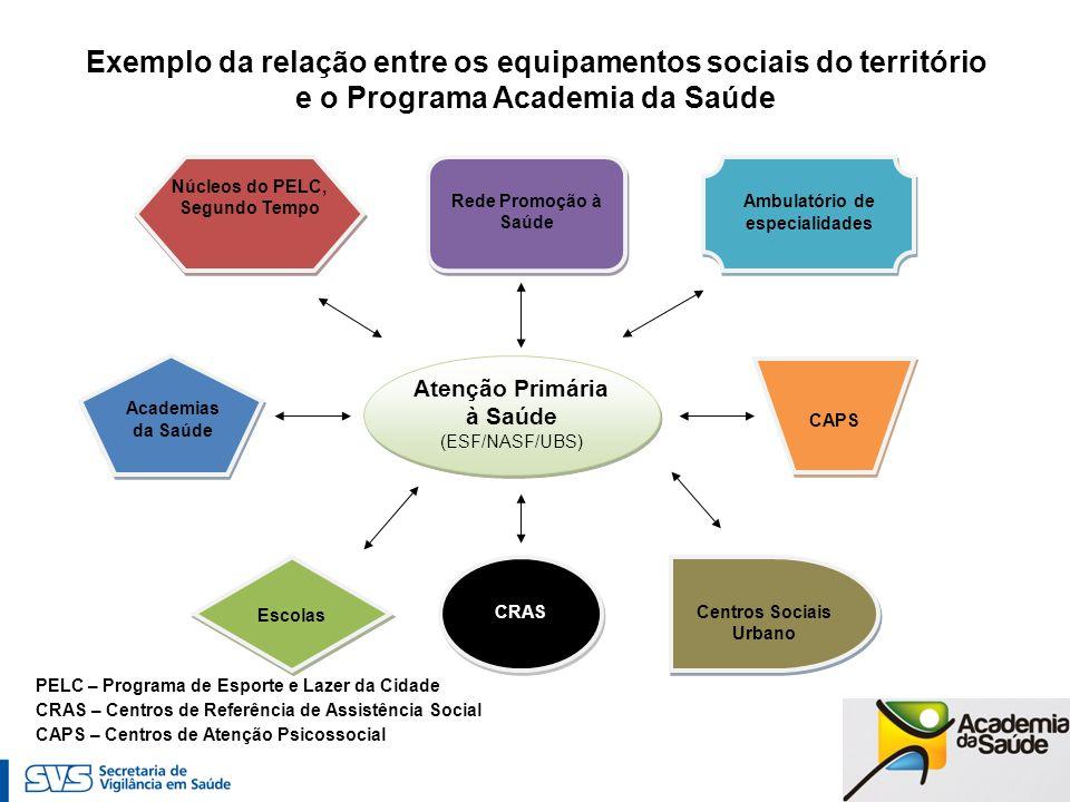 Atenção Primária à Saúde (ESF/NASF/UBS) Academias da Saúde CAPS Rede Promoção à Saúde Escolas Centros Sociais Urbano CRAS Núcleos do PELC, Segundo Tem