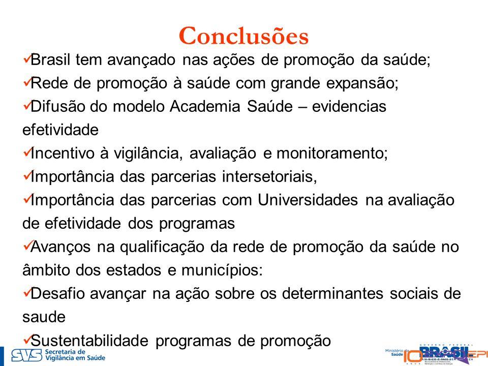 Conclusões Brasil tem avançado nas ações de promoção da saúde; Rede de promoção à saúde com grande expansão; Difusão do modelo Academia Saúde – eviden