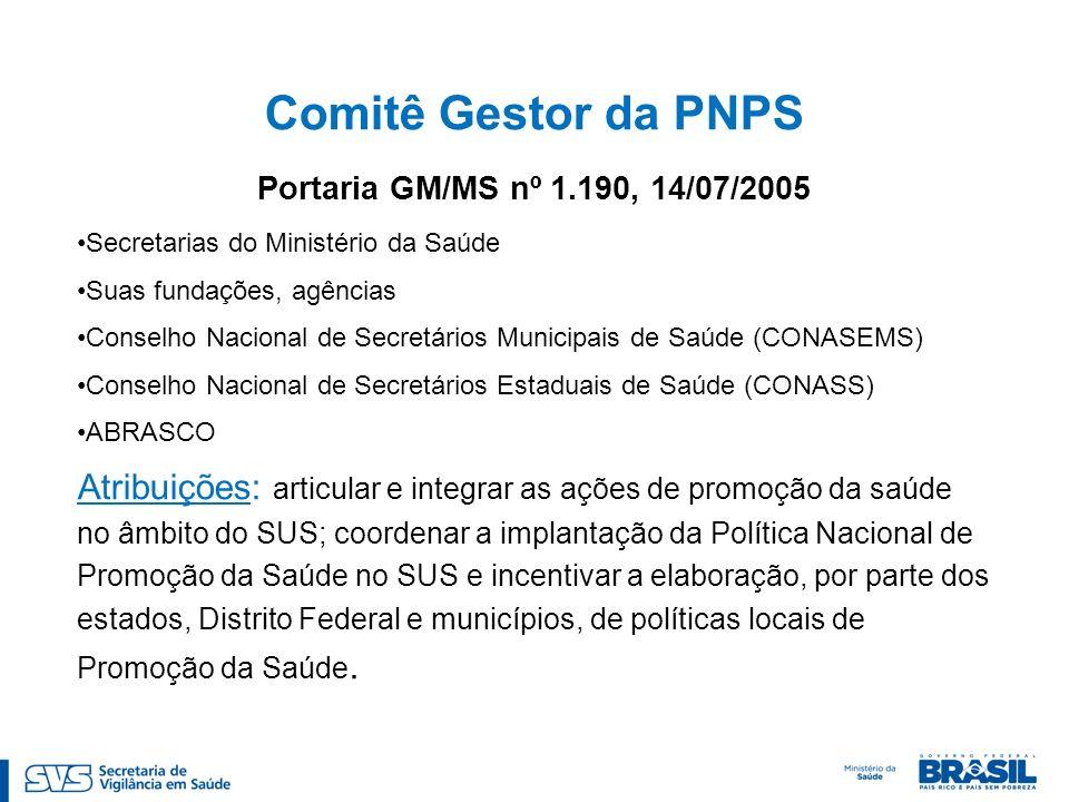 Comitê Gestor da PNPS Portaria GM/MS nº 1.190, 14/07/2005 Secretarias do Ministério da Saúde Suas fundações, agências Conselho Nacional de Secretários