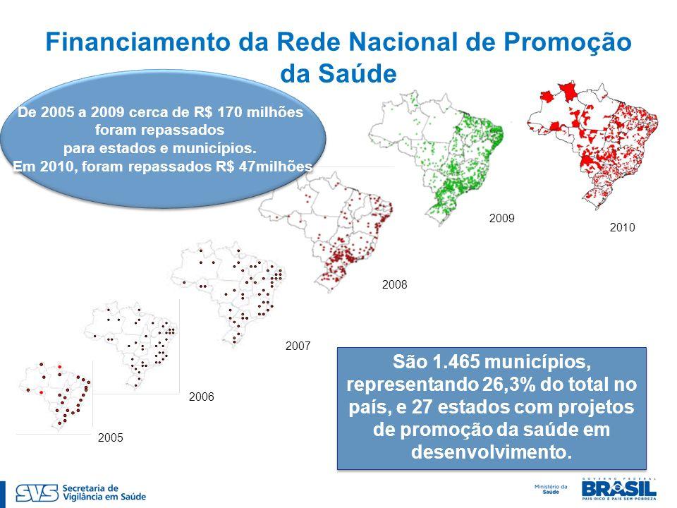2005 2009 2008 2007 2006 São 1.465 municípios, representando 26,3% do total no país, e 27 estados com projetos de promoção da saúde em desenvolvimento