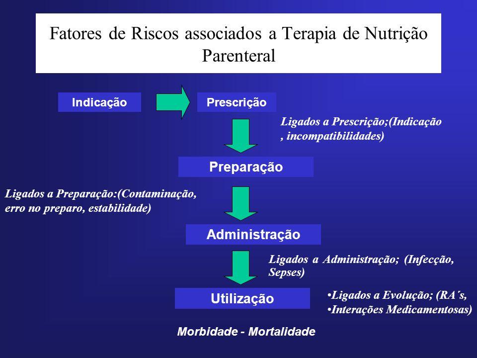 Fatores de Riscos associados a Terapia de Nutrição Parenteral Ligados a Administração; (Infecção, Sepses) IndicaçãoPrescrição Preparação Morbidade - M