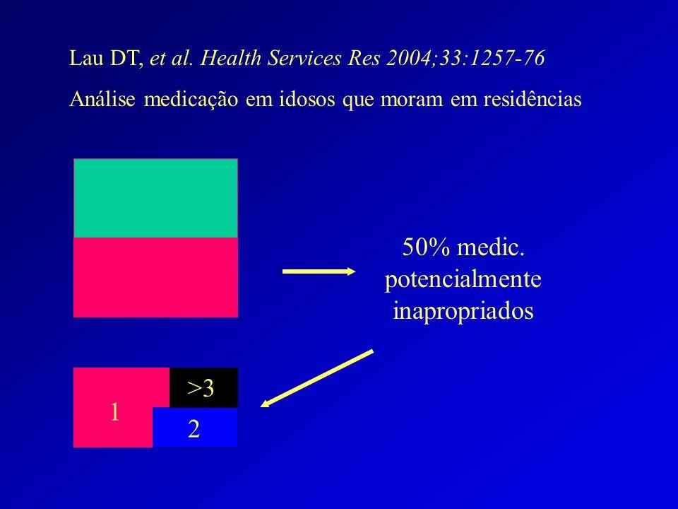 Lau DT, et al. Health Services Res 2004;33:1257-76 Análise medicação em idosos que moram em residências 50% medic. potencialmente inapropriados 2 1 >3