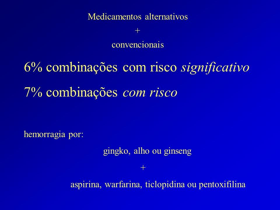 Medicamentos alternativos + convencionais 6% combinações com risco significativo 7% combinações com risco hemorragia por: gingko, alho ou ginseng + aspirina, warfarina, ticlopidina ou pentoxifilina