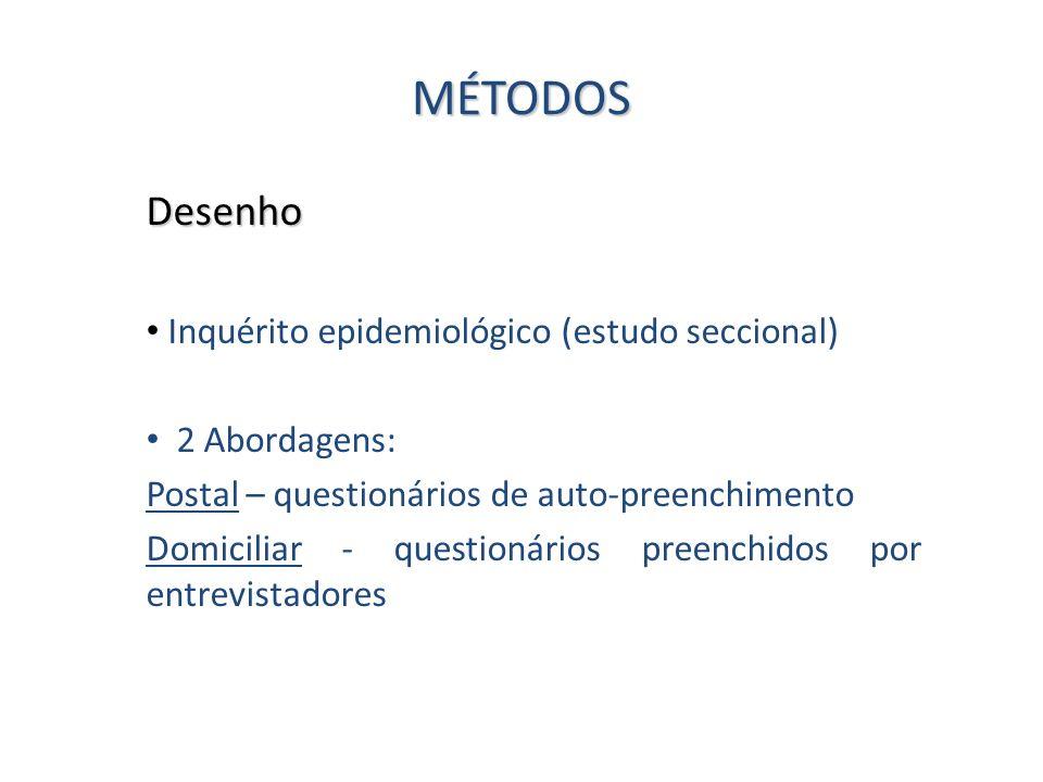 MÉTODOS Desenho Inquérito epidemiológico (estudo seccional) 2 Abordagens: Postal – questionários de auto-preenchimento Domiciliar - questionários pree