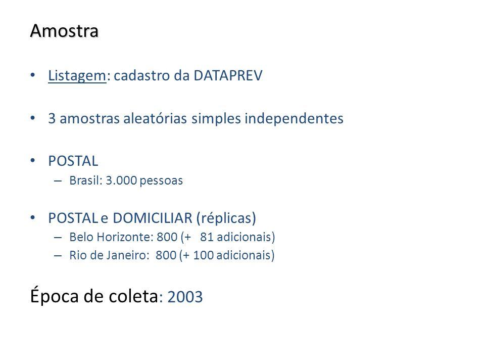 Amostra Listagem: cadastro da DATAPREV 3 amostras aleatórias simples independentes POSTAL – Brasil: 3.000 pessoas POSTAL e DOMICILIAR (réplicas) – Bel