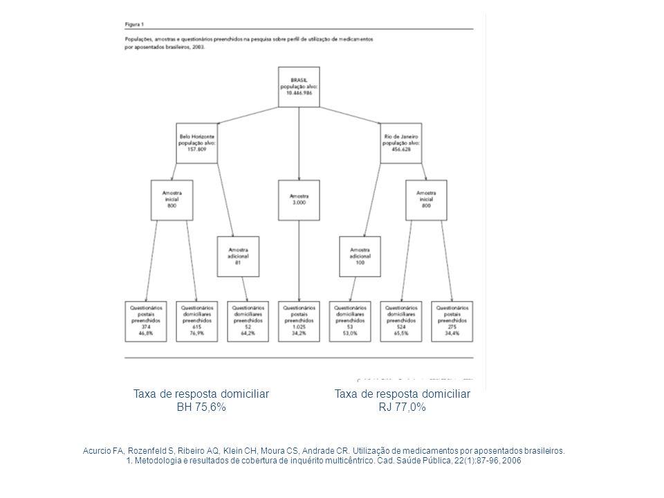 Taxa de resposta domiciliar RJ 77,0% Taxa de resposta domiciliar BH 75,6% Acurcio FA, Rozenfeld S, Ribeiro AQ, Klein CH, Moura CS, Andrade CR. Utiliza