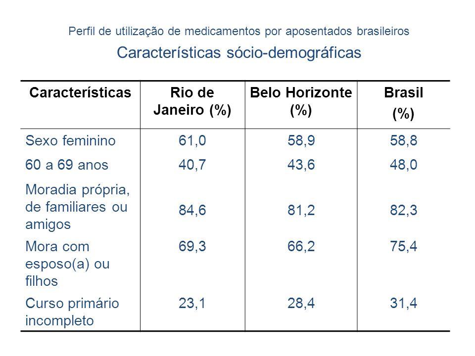 Perfil de utilização de medicamentos por aposentados brasileiros Características sócio-demográficas CaracterísticasRio de Janeiro (%) Belo Horizonte (