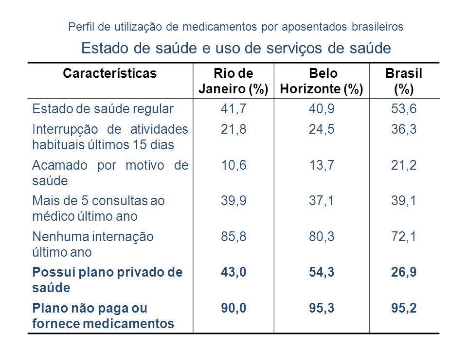 Perfil de utilização de medicamentos por aposentados brasileiros Estado de saúde e uso de serviços de saúde CaracterísticasRio de Janeiro (%) Belo Hor