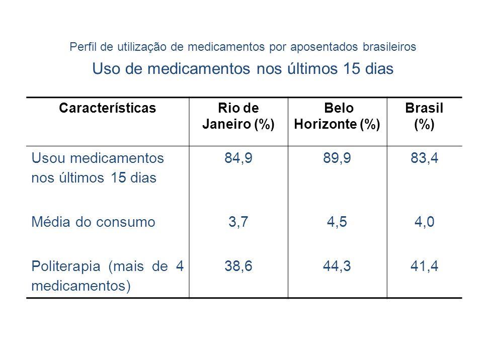 Perfil de utilização de medicamentos por aposentados brasileiros Uso de medicamentos nos últimos 15 dias CaracterísticasRio de Janeiro (%) Belo Horizo