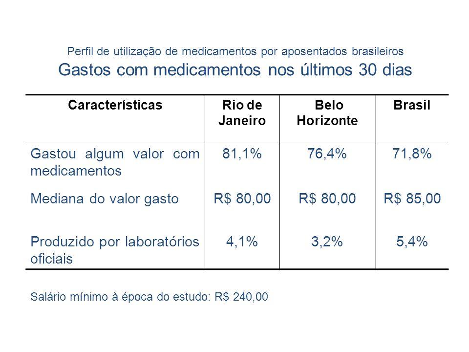 CaracterísticasRio de Janeiro Belo Horizonte Brasil Gastou algum valor com medicamentos 81,1% 76,4% 71,8% Mediana do valor gasto R$ 80,00 R$ 85,00 Pro