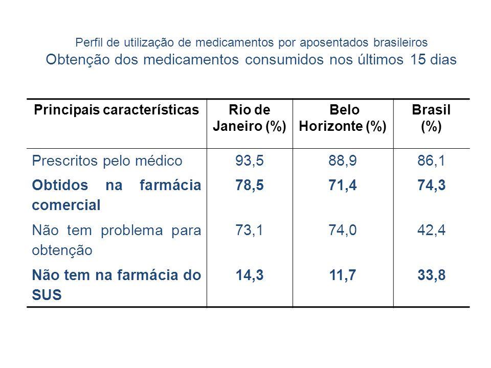 Principais característicasRio de Janeiro (%) Belo Horizonte (%) Brasil (%) Prescritos pelo médico93,588,986,1 Obtidos na farmácia comercial 78,571,474