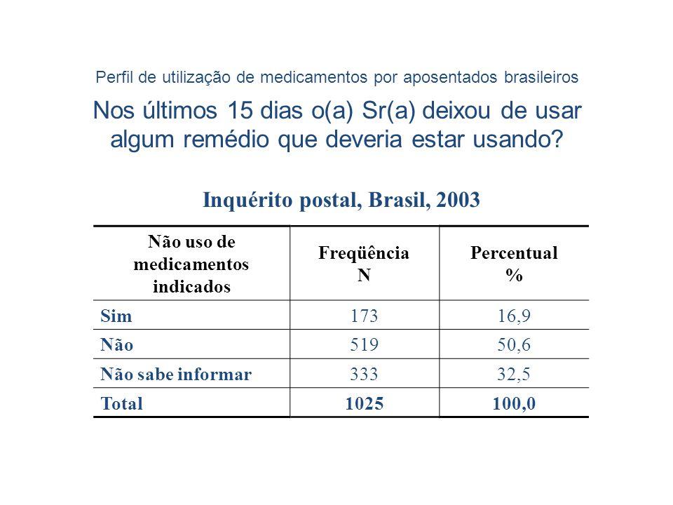 Inquérito postal, Brasil, 2003 Não uso de medicamentos indicados Freqüência N Percentual % Sim17316,9 Não51950,6 Não sabe informar33332,5 Total1025100