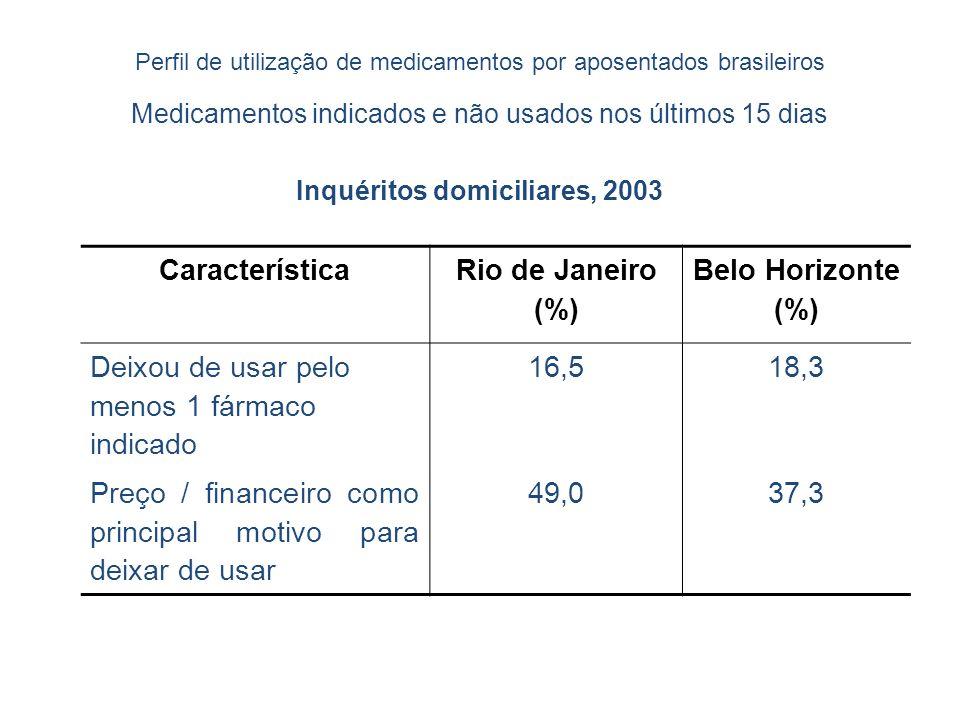Perfil de utilização de medicamentos por aposentados brasileiros Medicamentos indicados e não usados nos últimos 15 dias Inquéritos domiciliares, 2003