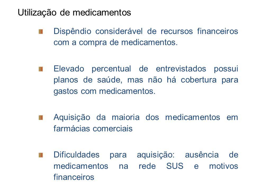 Utilização de medicamentos Dispêndio considerável de recursos financeiros com a compra de medicamentos. Elevado percentual de entrevistados possui pla