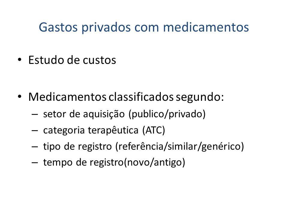 Gastos privados com medicamentos Estudo de custos Medicamentos classificados segundo: – setor de aquisição (publico/privado) – categoria terapêutica (