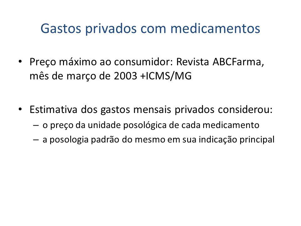 Gastos privados com medicamentos Preço máximo ao consumidor: Revista ABCFarma, mês de março de 2003 +ICMS/MG Estimativa dos gastos mensais privados co