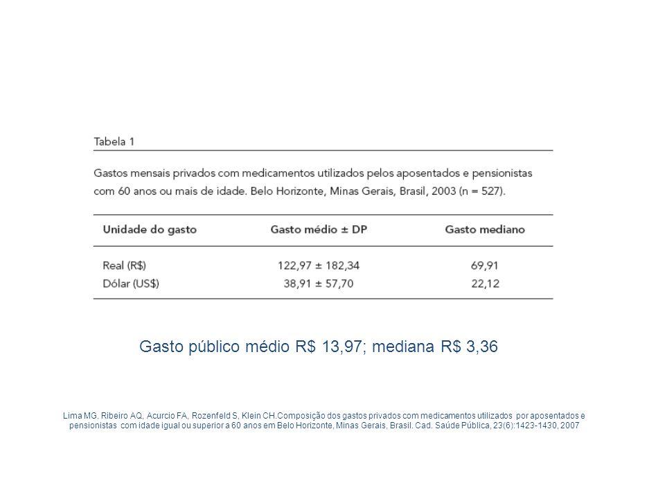 Lima MG. Ribeiro AQ, Acurcio FA, Rozenfeld S, Klein CH.Composição dos gastos privados com medicamentos utilizados por aposentados e pensionistas com i